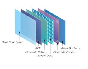 GTOUCH五线电阻触控面板+GTI 控制器方案介绍