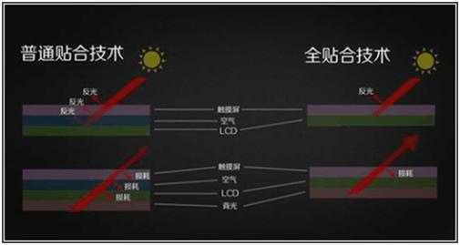 全贴合In Cell技术、OnCell技术、OGS/TOL技术工艺对比